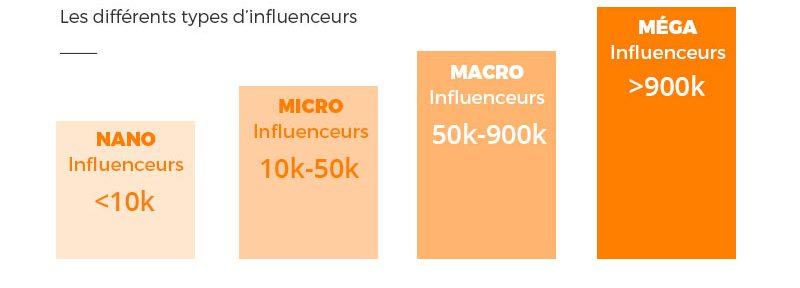Comment intéresser les micro-influenceurs ?