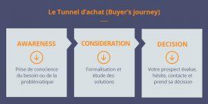 Générer des leads qualifiés |Le tunnel d'achat de vos persona ou buyer's journey