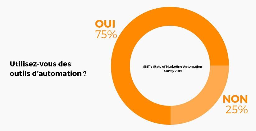 Automation-survey